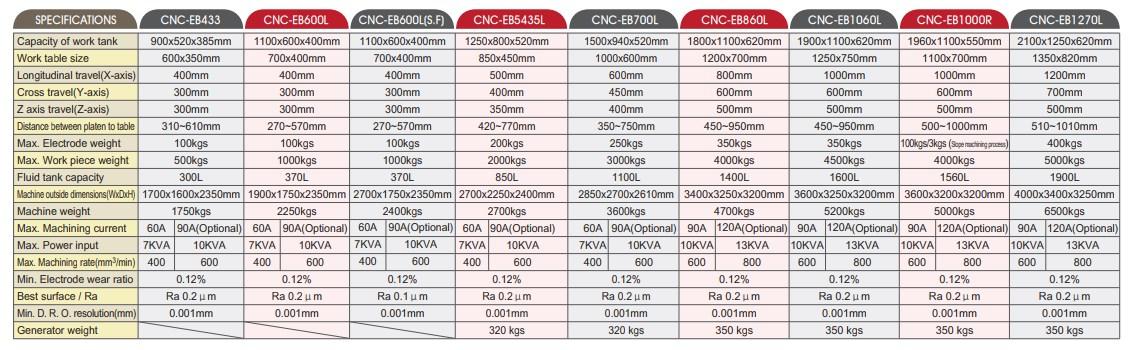 thông-số-Máy-Xung-Tia-Lửa-Điện-CNC-EB-EDM-4
