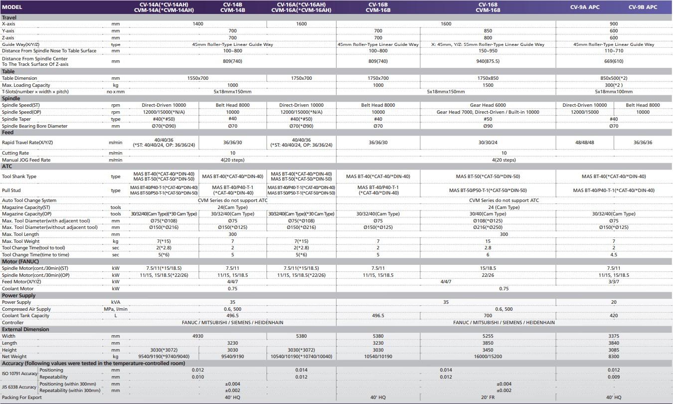 thông số Trung Tâm Gia Công CNC KAFO CV CVM SERIES