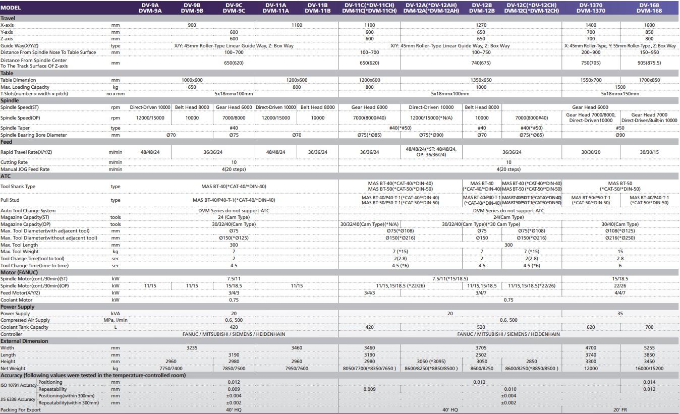 thông số Trung Tâm Gia Công CNC KAFO DV DVM SERIES