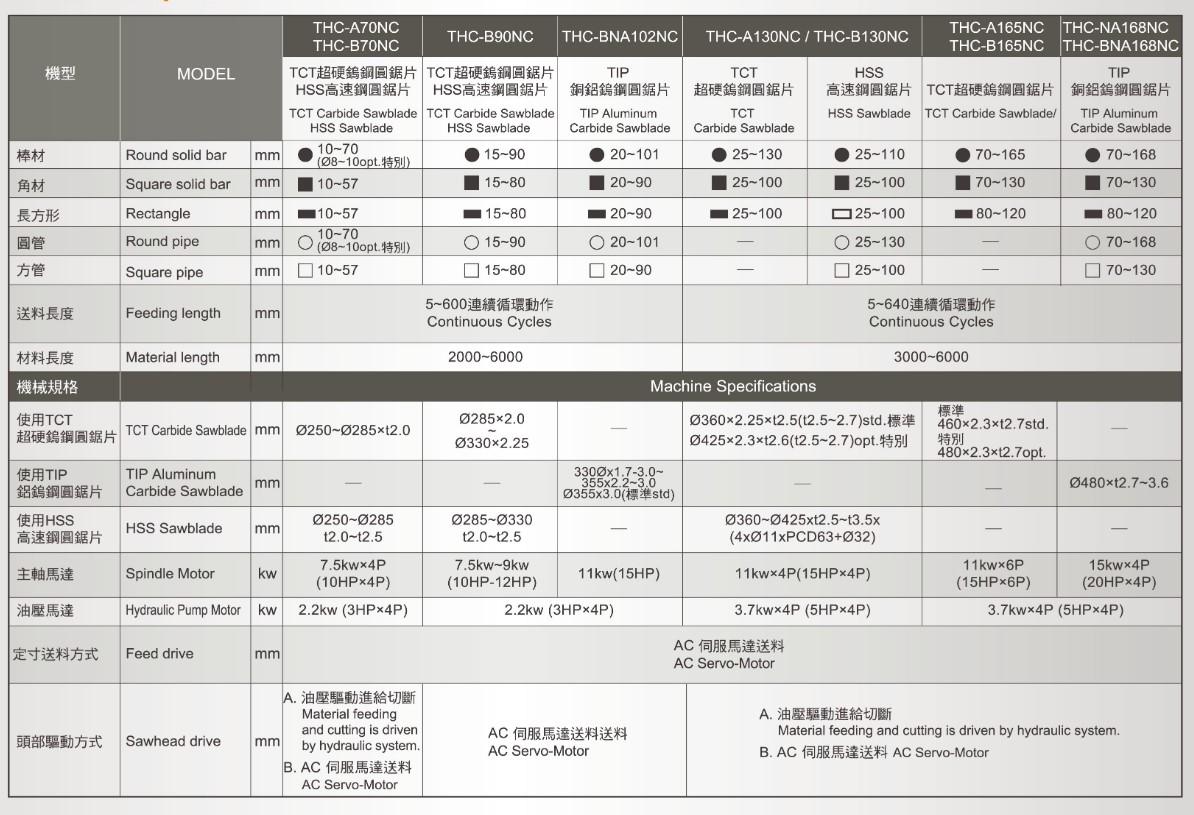 Máy Cưa CNC THC Series